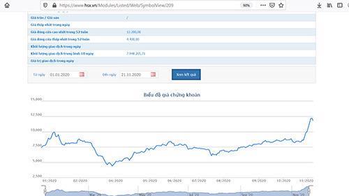Diễn biến giá cổ phiếu NKG.