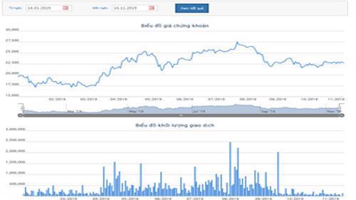 Biểu đồ giao dịch giá cổ phiếu NTL trong thời gian qua - Nguồn: HOSE.