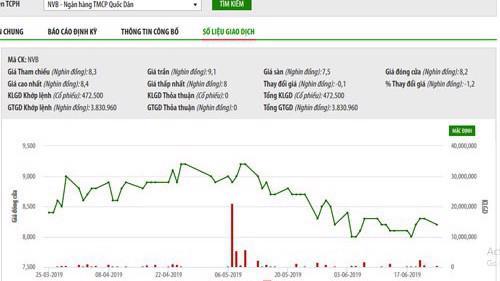 Biểu đồ giao dịch giá cổ phiếu NVB trong thời gian qua - Nguồn: HNX.