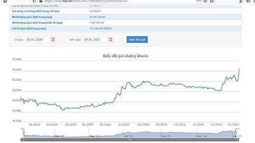 Sơ đồ giá cổ phiếu NVL từ đầu năm 2020 đến nay.
