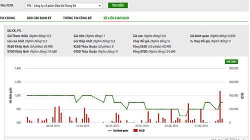 Biểu đồ giao dịch giá cổ phiếu PFL trong thời gian qua - Nguồn: HNX.