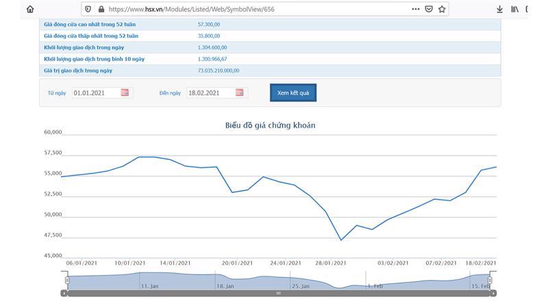 Sơ đồ giá cổ phiếu PLX từ đầu năm đến nay.