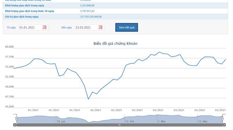 Diễn biến giá cổ phiếu của PLX.