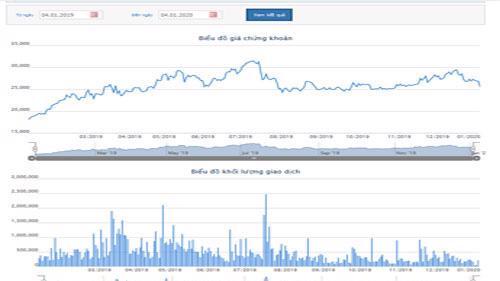 Biểu đồ giao dịch giá cổ phiếu PPC trong thời gian qua - Nguồn: HOSE.