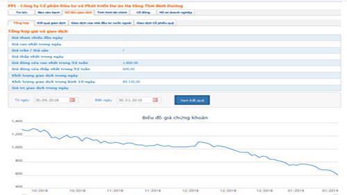Biểu đồ giao dịch giá cổ phiếu PPI trong thời gian qua - Nguồn: HOSE.