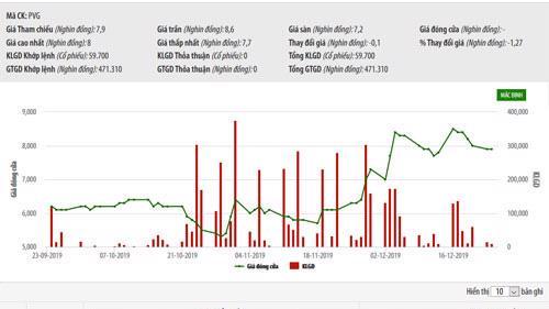 Biểu đồ giao dịch giá cổ phiếu PVG trong thời gian qua - Nguồn: HNX.
