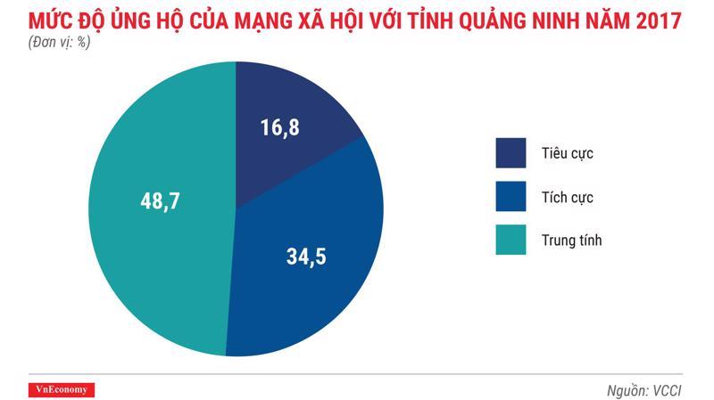 Năm 2017 Quảng Ninh đã trở thành tỉnh tiên phong trong việc tận dụng sức mạnh của mạng xã hội khi lập trang fanpage DDCI (chỉ số năng lực cạnh tranh cấp huyện) Quảng Ninh trên mạng Facebook.