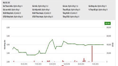 Sơ đồ giao dịch giá cổ phiếu QNC - Nguồn: HNX.