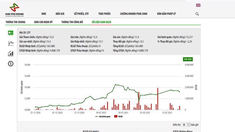 Sơ đồ giá cổ phiếu QTP từ đầu năm đến nay.
