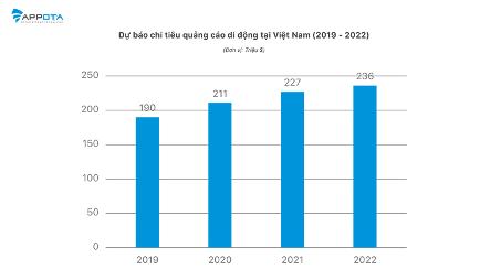 Dự báo chi tiêu quảng cáo di động tại Việt Nam (2019-2022).