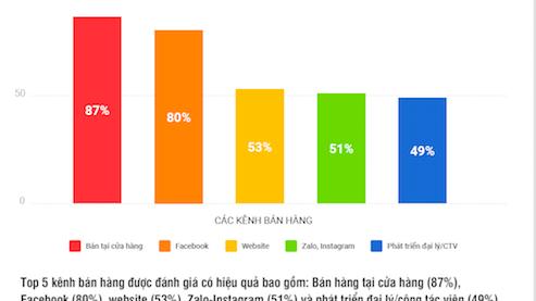 Facebook cũng là một trong ba kênh bán hàng sử dụng nhiều nhất.