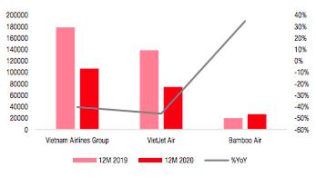 Số lượng chuyến bay do các hãng hàng không khai thác 2019-2020.
