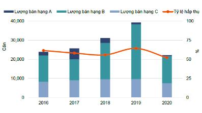 Tình hình hoạt động thị trường căn hộ trong năm năm 2016-2020. Nguồn: Nghiên cứu & Tư vấn Savills.