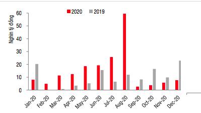 Khối lượng trái phiếu bất động sản phát hành theo tháng.