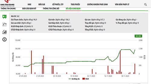 Sơ đồ giá cổ phiếu SGC.