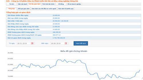Biểu đồ giao dịch giá cổ phiếu SJS từ đầu năm đến nay - Nguồn: HOSE.
