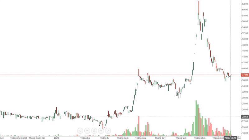 Diễn biến giá cổ phiếu TAC.