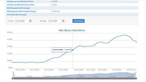 Sơ đồ giá cổ phiếu TDC từ đầu tháng 12/2020 đến nay.