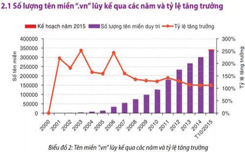 Tên miền .vn lũy kế qua các năm và tỷ lệ tăng trưởng - Nguồn: VNNIC.