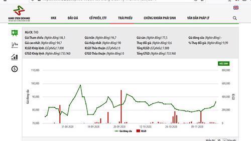 Sơ đồ giá cổ phiếu của Thaiholdings.