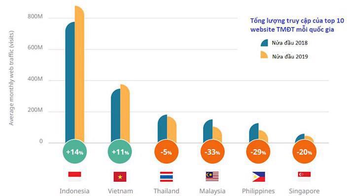 Việt Nam cũng là một trong hai nước (cùng Indonesia) có sự tăng trưởng về lượng truy cập website thương mại điện tử, trong khi 4 quốc gia còn lại là Thái Lan, Malaysia, Singapore và Philippines đều cho thấy sự sụt giảm rõ rệt về mảng này.