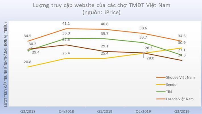 Lượng truy cập website của các trang thương mại điện tử hàng đầu Việt Nam trong 5 quý gần đây - Nguồn ảnh: iPrice.