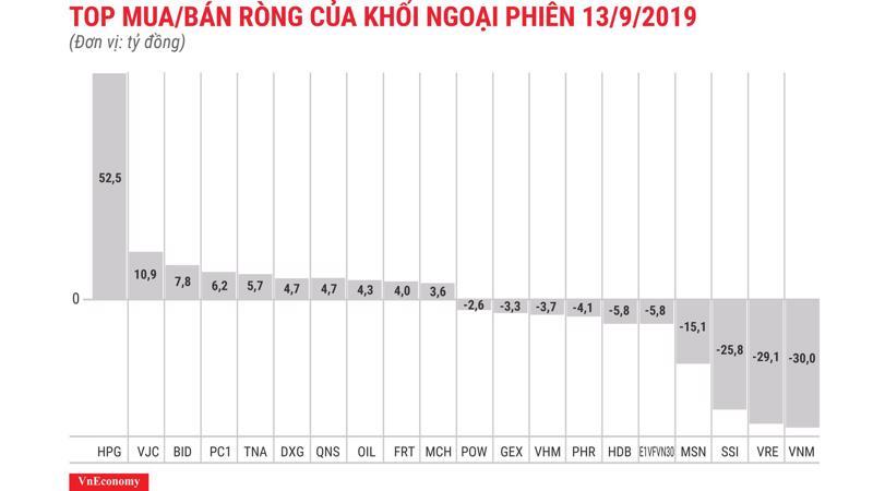 HPG tiếp tục được khối ngoại mua ròng mạnh nhất