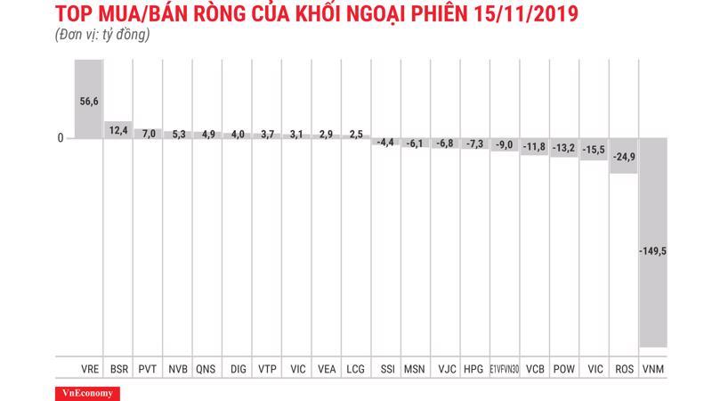 VNM bị khối ngoại bán ròng mạnh nhất