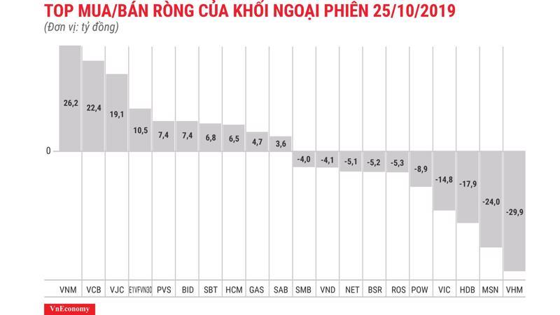 VNM được khối ngoại mua ròng mạnh nhất