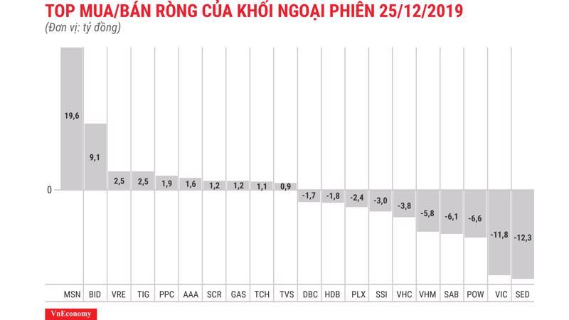 MSN được mua ròng nhiều nhất nhưng cũng chỉ ở mức 19,6 tỷ đồng
