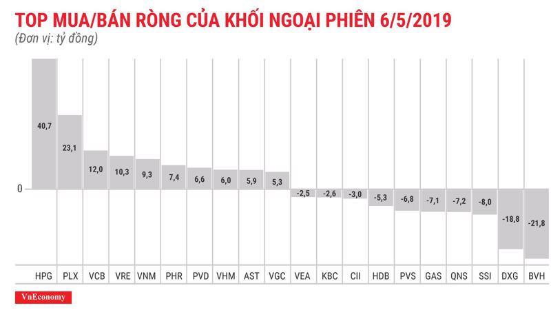 Khối ngoại mua ròng trên HOSE nhưng bán ròng trên HNX và UpCom.