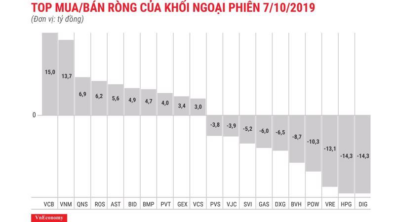VCB tiếp tục được khối ngoại mua ròng nhiều