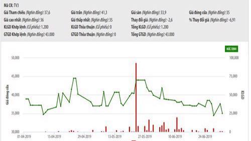 Biểu đồ giao dịch giá cổ phiếu TV3 từ đầu năm đến nay - Nguồn: HNX.