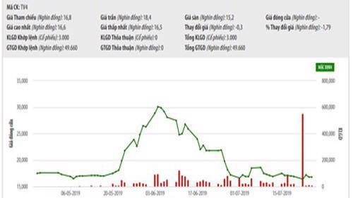 Biểu đồ giao dịch giá cổ phiếu TV4 trong thời gian qua - Nguồn: HNX.