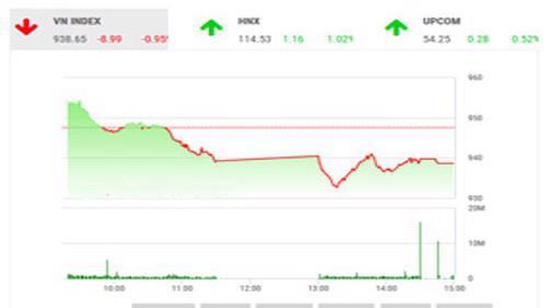 BVSC cho rằng với áp lực bán mạnh như ba phiên vừa qua, chỉ số chung sẽ sớm có sự hồi phục ngắn hạn trở lại.