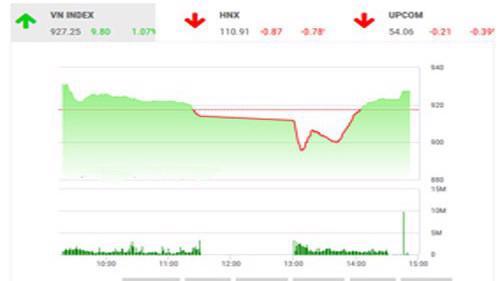 SHS dự báo, trong phiên giao dịch 13/12, VN-Index và HNX-Index có thể hồi phục để thử thách ngưỡng kháng cự 931 điểm và 111,6 điểm.