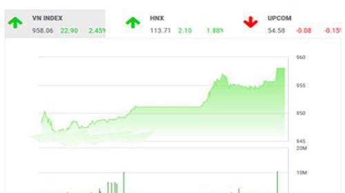 BSC nhận định rằng thị trường sẽ tiếp tục hồi phục về đỉnh cũ và bứt phá mạnh khi lực đỡ thị trường không chỉ có nhóm cổ phiếu trụ mà còn là nhóm cổ phiếu vốn hóa vừa và nhỏ.