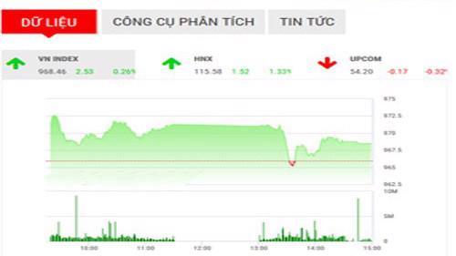 BSC nhận định chỉ số VN-Index trong những phiên giao dịch cuối năm sẽ tiếp tục hồi phục và vượt qua đỉnh gần nhất.