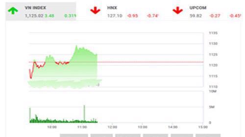 BSC nhận định, thị trường sẽ tiếp tục giao dịch giằng co, nhà đầu tư nên theo dõi khi sự phân hóa đang có xu hướng lan rộng trên toàn thị trường đẩy rủi ro lên cao hơn.