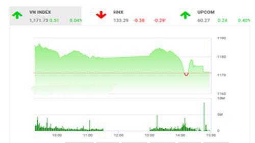 Như BSC đã nhận định, áp lực bán vùng đỉnh sẽ tiếp tục khiến thị trường rung lắc.