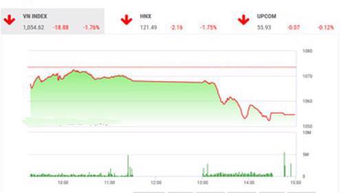 BSC nhận định biến động thị trường đang khó lường, việc các mã trụ (VCB, SSI, MBB, BID, MSN, PLX) đang có xu hướng giảm điểm trung hạn và việc nhà đầu tư bắt đáy nhiều tại vùng giá cao sẽ tiếp tục tạo áp lực bán trong thời gian tới.