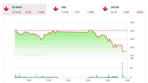 Theo BVSC, thanh khoản yếu vẫn đang là lực cản không nhỏ đối với tâm lý chung của nhà đầu tư.