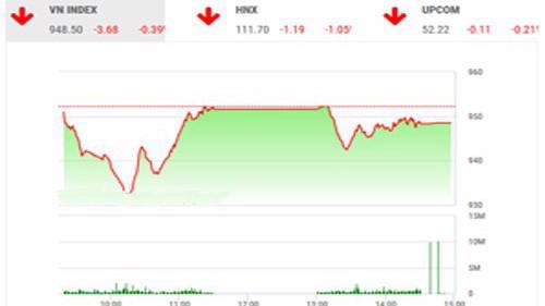 BSC nhận định thị trường sẽ dao động giằng co tiếp trong một vài phiên sắp tới cho đến khi tâm lý nhà đầu tư bớt thận trọng và lực cầu bắt đáy bắt đầu tăng lên.