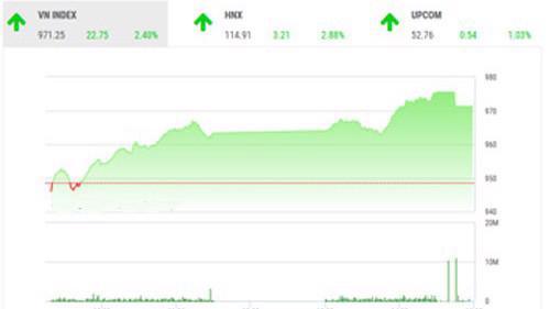 BSC nhận định thị trường sau nhiều phiên giảm sâu vì tâm lý lo sợ đã phần nào phục hồi.