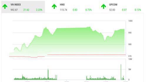 BSC nhận định rằng trạng thái thị trường đã ổn định hơn so với trước đây, tuy nhiên, trong thời gian tới, thị trường vẫn có khả năng có đợt điều chỉnh sau chuỗi phiên tăng điểm vừa qua.