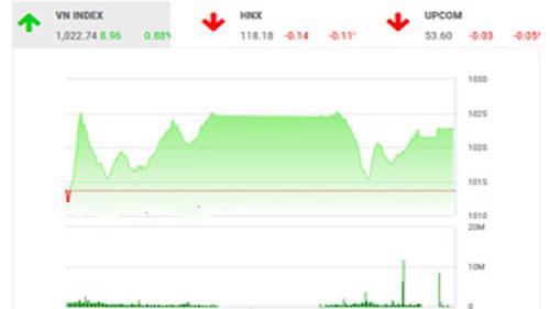 BSC cho rằng nhà đầu tư nên giải ngân vào những phiên điều chỉnh, tránh mua đuổi và lựa chọn những cổ phiếu có câu chuyện cơ bản tốt.