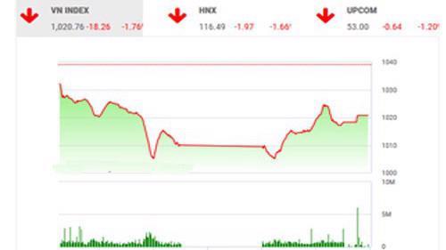 BSC nhận thị trường chưa có xu hướng rõ ràng và có khả năng đảo chiều bất ngờ.