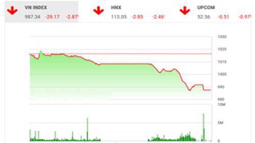 BSC nhận định nhà đầu tư tránh việc sử dụng margin trong tài khoản.