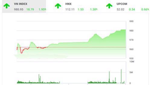 BSC cho rằng nhà đầu tư hạn chế việc sử dụng margin cho đến khi thị trường đã về trạng thái cân bằng.