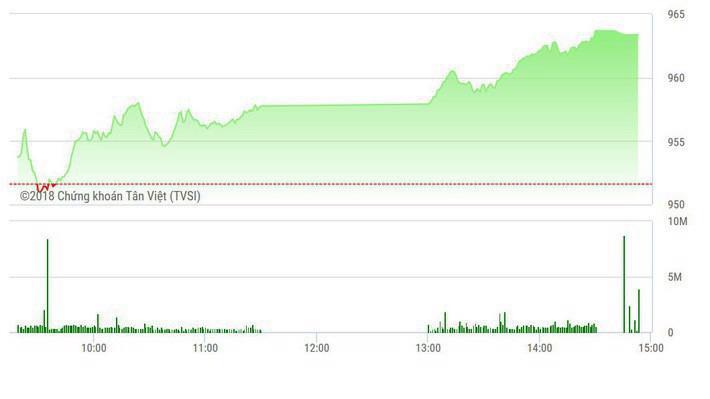 Trên quan điểm của BSC, thị trường đang tích lũy trong vùng giá 955 điểm trước khi đi theo xu hướng mới.